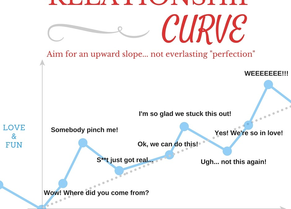 Hump Day RelationTIP #9: The Relationship Curve